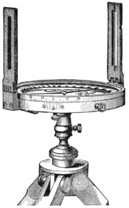 Surveying Compass